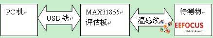 MAX31855EVK-1