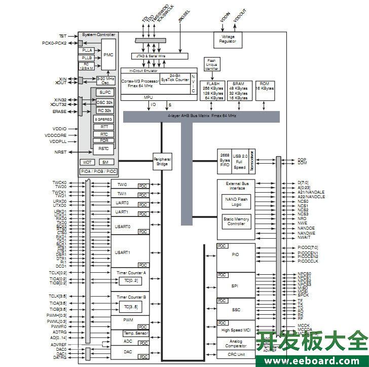 EB-SAM3S4C1-3