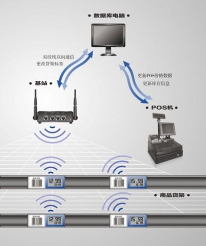 整个电子货架标签(ESL)系统框架