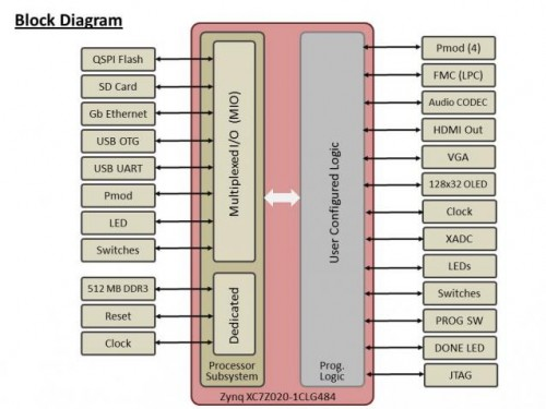 block diagram_0