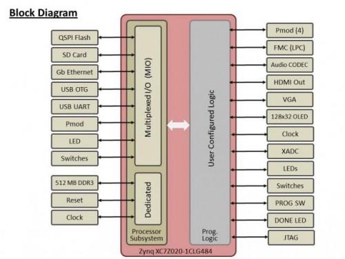 block diagram_0