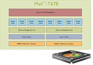 ARM推出第二代Mali-T600图形处理器