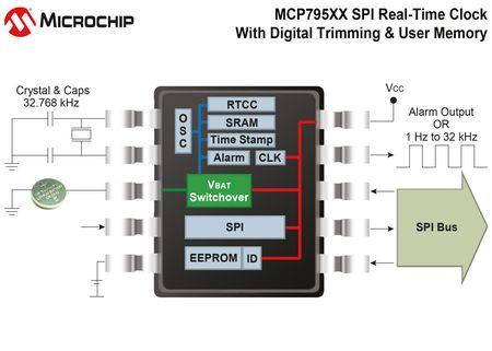 MCP795XX记录电源故障发生时间和持续时间