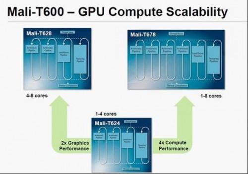 ARM第二代Mali-600 GPU Mali T624、T628以及T678