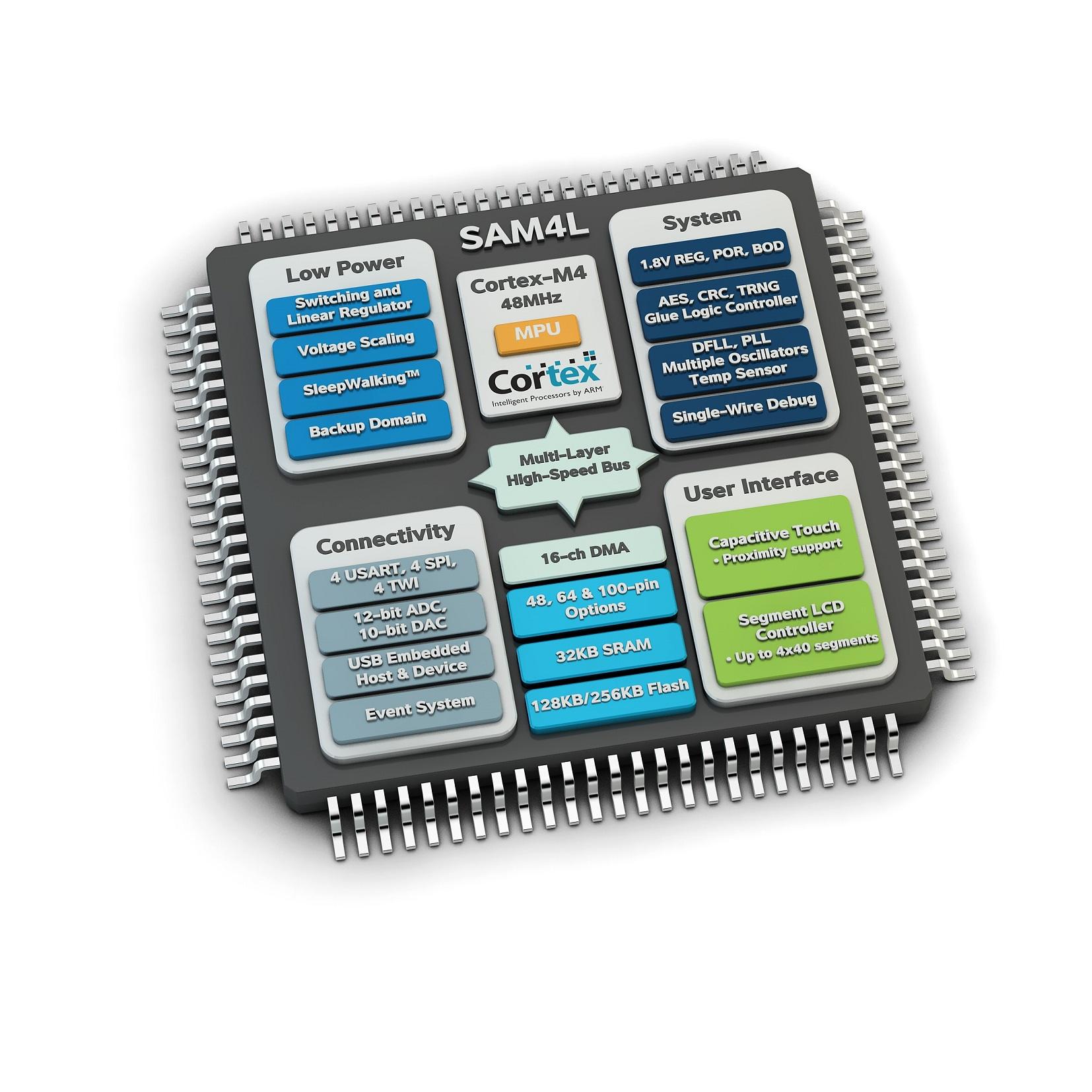 爱特梅尔新型Cortex-M4微控制器功耗减少66%