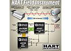 ADI推出支持HART現場儀表應用的信號鏈解決方案