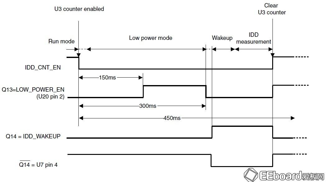 低功耗stm32l-discovery开发板评测
