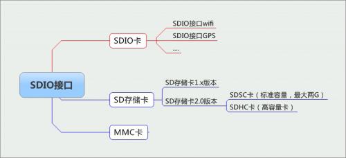 因此对stm32中的sdio接口进行初始化后