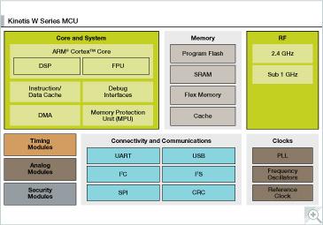 飛思卡爾推出Kinetis KW2x無線MCU