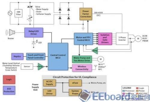 驱动无刷直流电机(bldc),电路精简,实现高效节能低噪声的变频洗衣机