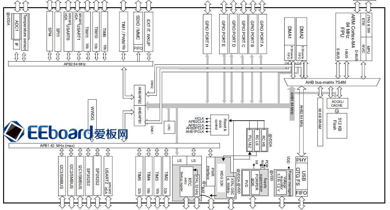 支持Keil、IAR、embed在线IDE的设计工具 STM32F401 Nucleo开发板包含了STM32F系列板卡惯有的机械按键、LED指示灯、mini USB调试接口,众多IO口外设通过排针座引出等功能,除此之外,也有与众不同之处,如兼容Arduino Shield接口,并且可以通过Arduino Shield扩展接口给板卡供电,板卡搭载了STM32F401RET6核心微控制器,基于32位的高性能ARM Cortex-M4处理器,带FPU单元,最高能支持84MHz主频,见下图。  STM32F401