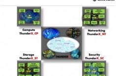 ThunderX-2