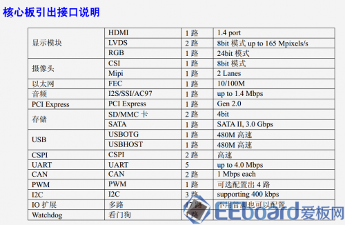 MY-I.MX6开发板核心板接口