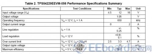 TPS54229EEVM -056 电源评估板参数