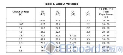 输出电压的阻容配置方案表