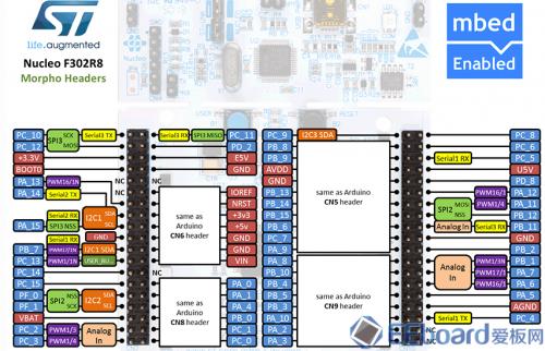 Nucleo-F302R8接口分布图