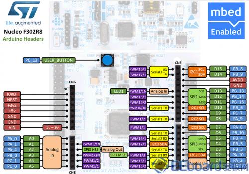 Nucleo-F302R8接口分布图2