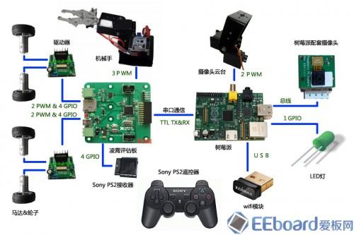 设备连接示意图