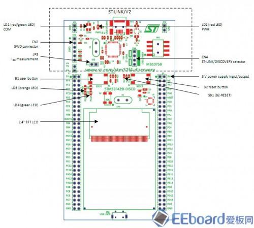 STM32F429 Discovery开发板硬件分布