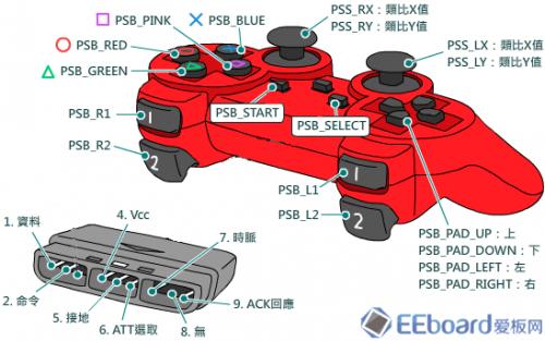 Sony PS2遥控器