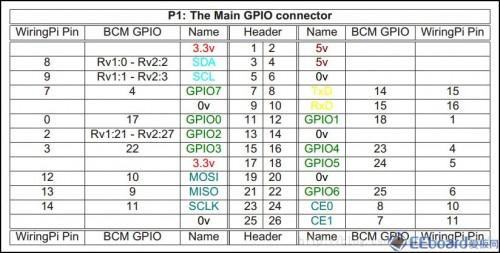 树莓派的GPIO接口