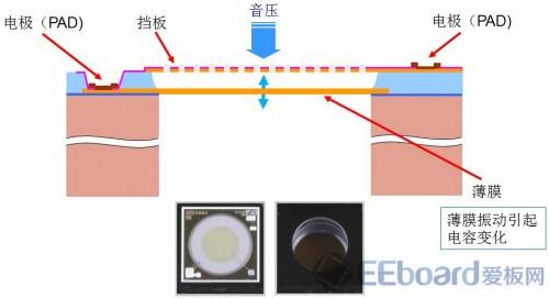 将信号传输到后续电路处理——包含放大,ad转换的asic专用集成电路