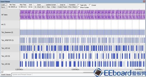 【连载】嵌入式OS入门笔记-以RTX为案例(十):Keil的RTX调试支持
