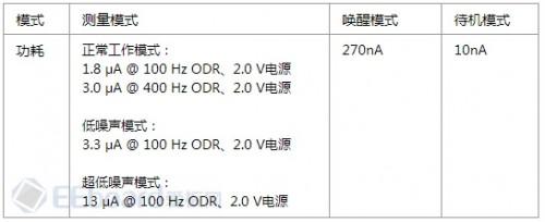 eval-adxl362z-db-44