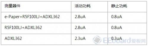 eval-adxl362z-db-84