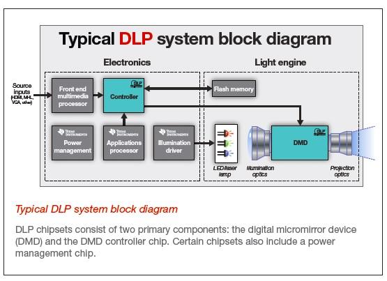 大聯大世平集團與TI合作推出基于TI DLP芯片的微型投影光學引擎