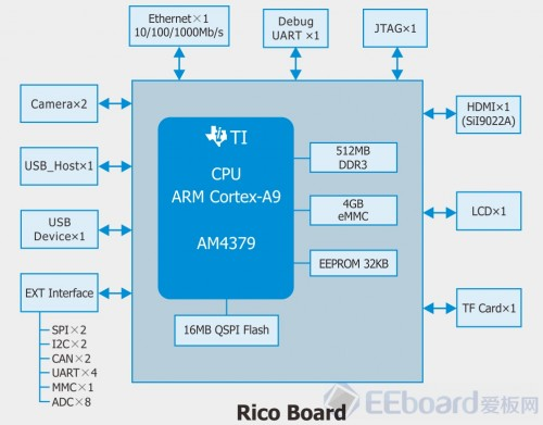 ricoboard-review-16