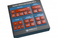 AMB004. Lowest_power_MCU_Apollo_Block_Diagram