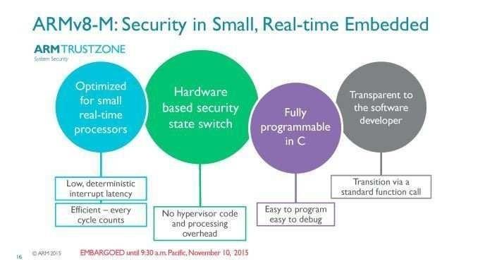 ARMv8-M 架構易于實現智能嵌入式設備安全性