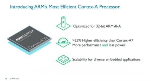 ARM Cortex-A32-01