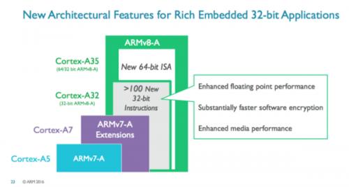 ARM Cortex-A32-03