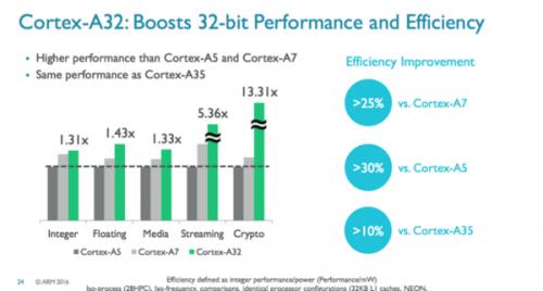 ARM Cortex-A32-04