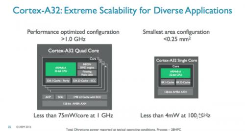 ARM Cortex-A32-05