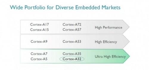 Cortex-A32-02