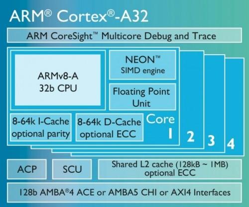 Cortex-A32-03