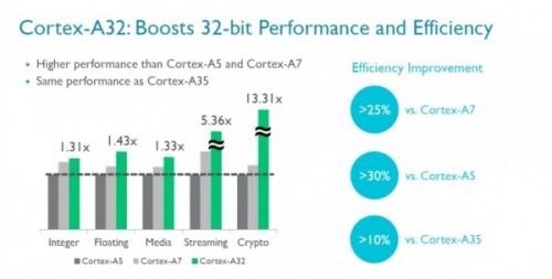 Cortex-A32-06