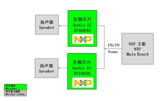 NXP TFA98XX