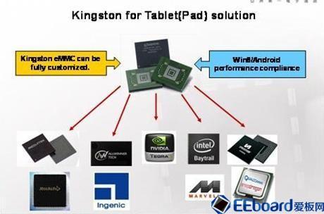 大聯大電商平臺推出最新一代智能手環解決方案---BEATZ PPG模塊