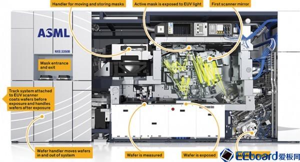 芯片制造商考虑使用超紫外线蚀刻技术