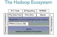 Hadoop eco