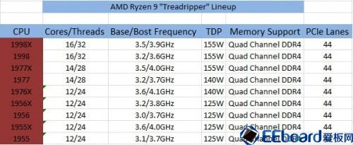 AMD002