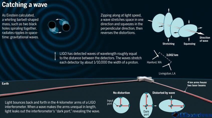 因为量子噪音,探测到引力波受到质疑!新技术或能改变现状