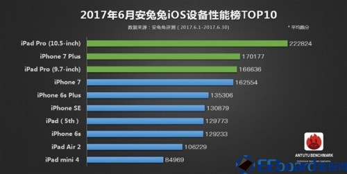 TOP10003