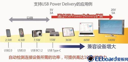 USBPD评估板 (2)