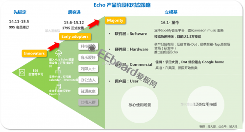 Echo004