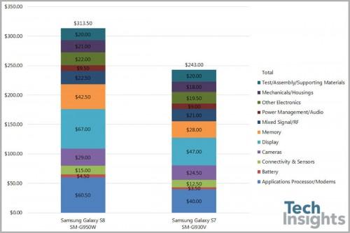 三星 S8 与 S7 的成本对比图